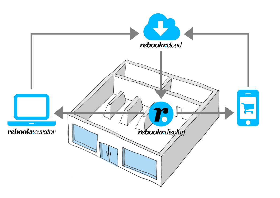 rebookr-system-skizze